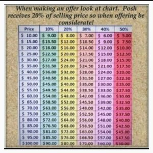 Offers Chart